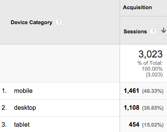 mobile and tablet results