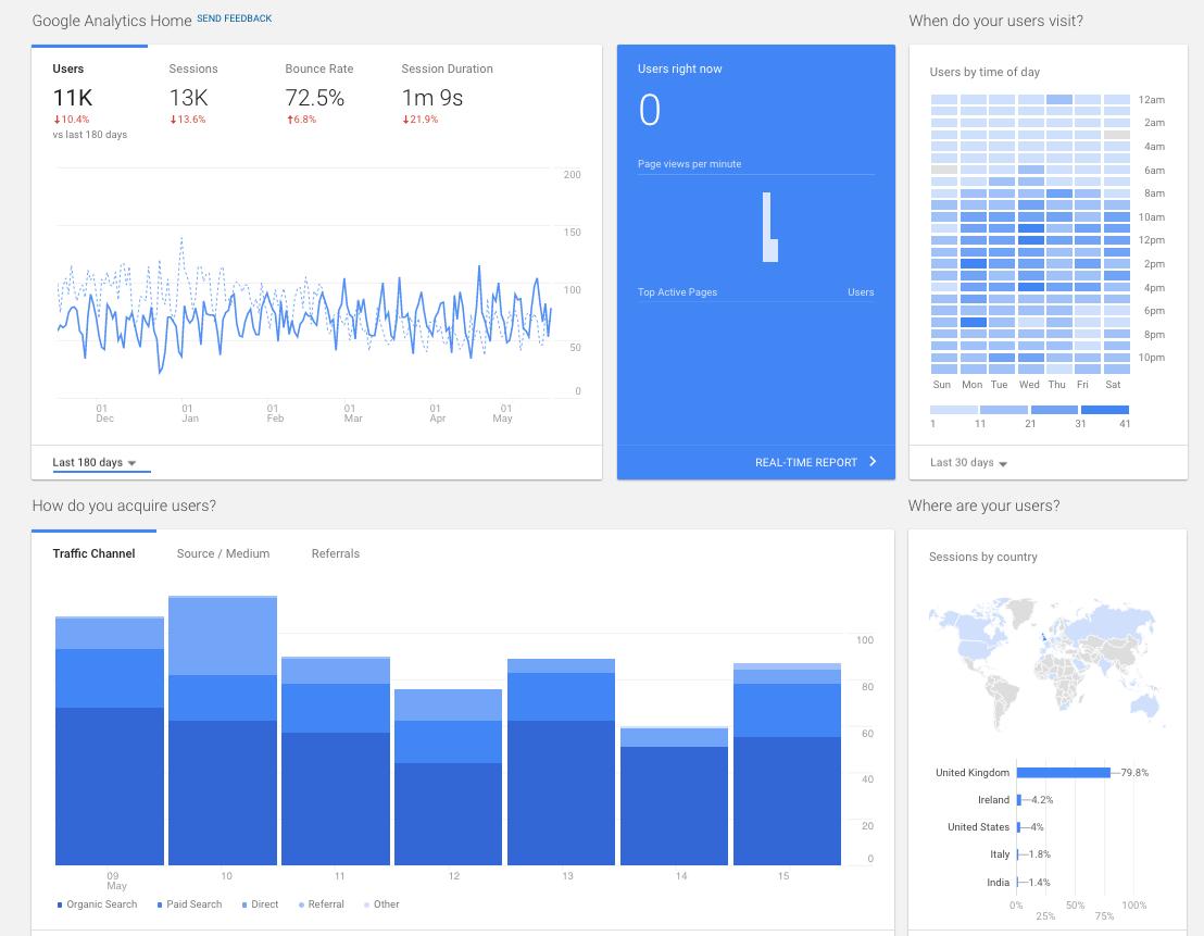 Google web analytics